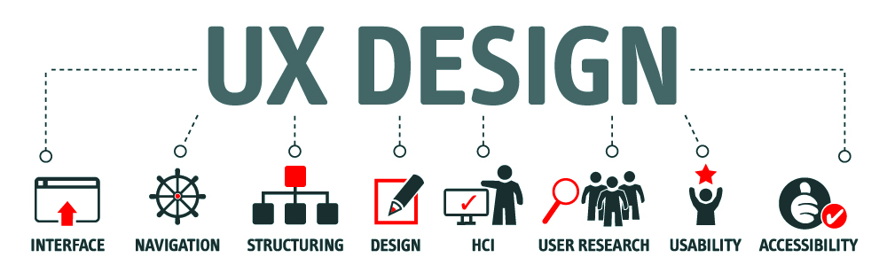 UX Design in blue above smaller images of interface, navigation, structuring, design, HCI, user research, useability, and accessibility.